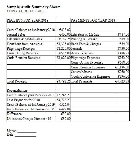 sample audit summary sheet